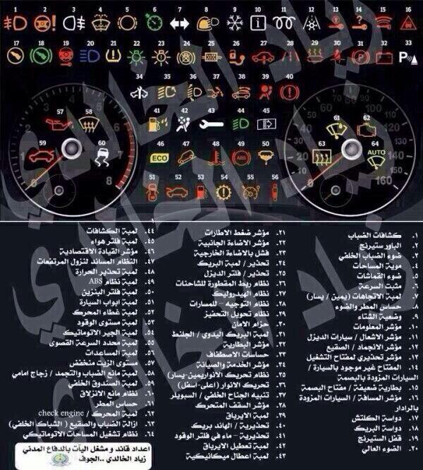 BZW6e8UIYAEg3rF بالصور تعرف علي جميع علامات وتنبيهات طبلون السيارة, شكل الاشارة ونوع المشكلة