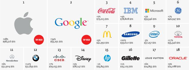 اشهر العلامات التجارية في العالم