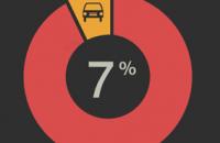 """""""تقرير انفوجرافيك"""" معدل مايقضيه السائق من عمره بين زحام السيارات"""