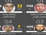 """""""تقرير"""" 71 مخالفة مرورية من ساهر مسجلة على المطلوبين في قائمة الإرهابيين الـ16"""