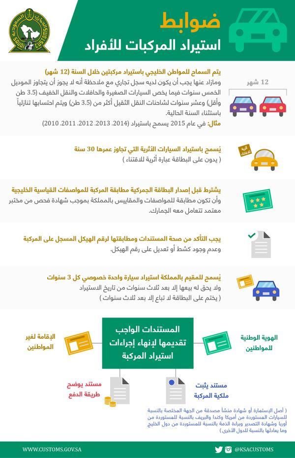 تعرف على ضوابط استيراد المركبات للأفراد المواطنين والمقيمين والخليجيين | المربع نت