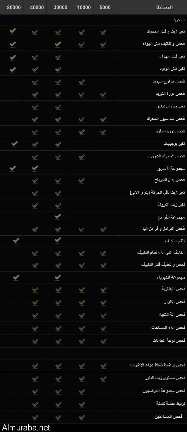 جدول صيانة تويوتا افالون