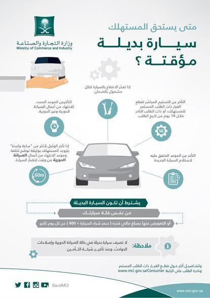 """""""إنفوجرافيك"""" متى يستحق المستهلك سيارة بديلة مؤقتة؟ - المربع نت"""
