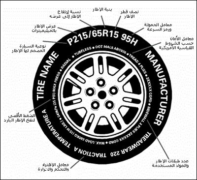 كيف تختار أفضل إطارات لسيارتك؟ | المربع نت