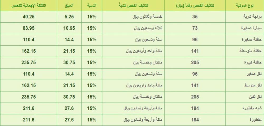 سعر الفحص الدوري